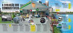 A evolução dos combustíveis
