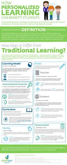 [Infographic] Personalized Learning Can Benefit Students - EdTechReview™ (ETR)