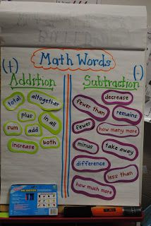 Math Word Wall on Addition and Subtraction -- word problems and operation identification; sort or sort problems, or sort sentences with key words underlined. Classroom Charts, Math Charts, Math Anchor Charts, Math Classroom, Kindergarten Math, Classroom Ideas, Future Classroom, Math Strategies, Math Resources