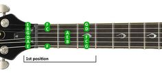 Guitar Scales Lesson: Position 1