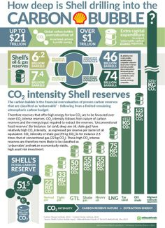 Shell drilling the carbon bubble