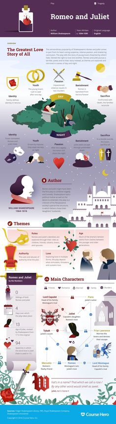 and Juliet Study Guide 'Romeo and Juliet' infographic from Course Herol. Check it out!'Romeo and Juliet' infographic from Course Herol. Check it out! British Literature, English Literature, Classic Literature, English Novels, Classic Books, 9th Grade English, Books To Read, My Books, Reading Books