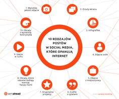 10 rodzajów postów w social media, które w szaleńczym tempie opanują internet