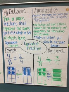 Anchor chart for equivalent fractions (picture only) teaching fractions, ma 4th Grade Fractions, Teaching Fractions, Fifth Grade Math, Teaching Math, Equivalent Fractions, Fourth Grade, Multiplication, Teaching Ideas, Math Charts