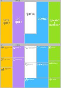Figura 2 - As seis perguntas fundamentais e os treze componentes do Project Model Canvas