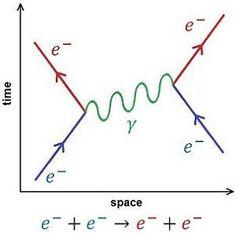 Feynman Diagram Components - Quantum electrodynamics - Wikipedia ...