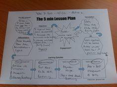 The 5 Minute Lesson Plan by @TeacherToolkit by Ross Morrison McGill aka @TeacherToolkit - UK Teaching Resources - TES