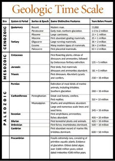 Geologic Time Scale with events Earth Science Lessons, Earth And Space Science, Earth From Space, Science For Kids, Life Science, Science And Nature, Summer Science, Science Facts, Science Experiments