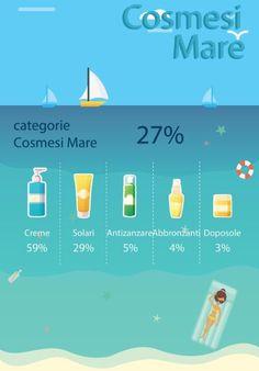 Cosmetici estivi: i più cercati dagli italiani. #estate #mare #pelle #sunprotectiveclothing
