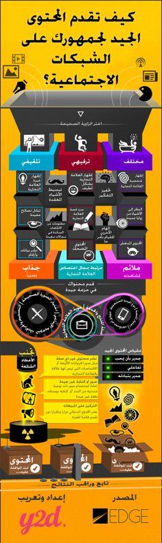 إنفوجرافيك .. كيف تقدم المحتوى الجيد لجمهورك على الشبكات الاجتماعية