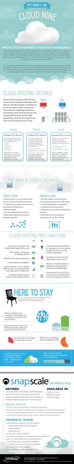 INFOGRAPHIC: Put Your I.T On Cloud Nine