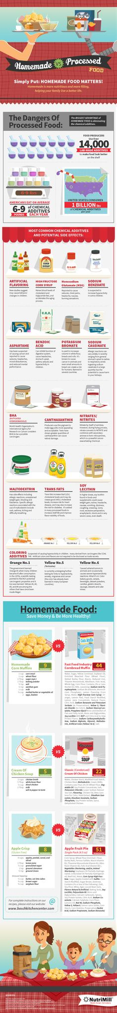 Homemade Food vs Processed Infographic - learn about the food you eat, from BoschKitchenCenters.com