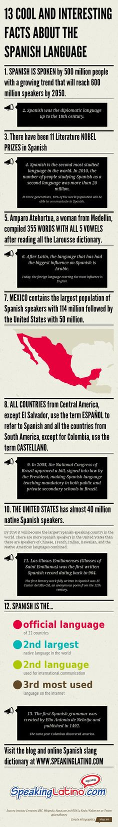 Educational infographic & data visualisation Facts About Spanish Language Infographic espanishlessons.c… Infographic Description Facts About Spanish Language Infographic espanishlessons.c… – Infographic Source – Why Learn Spanish, Study Spanish, Ap Spanish, Spanish Culture, Spanish Lessons, Spanish Online, Spanish Courses, Spanish Heritage, Spanish Phrases