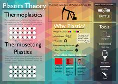Plastic Theory Resource KS3&4 (Based on Keyring Project for Acrylic) - Resources - TES