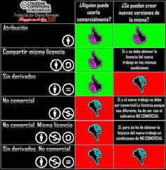 Pros y contras de la licencia Cretive Commons