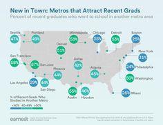 Metro areas where recent grads are moving around the U.S.