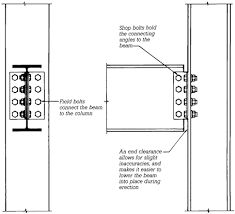 Image result for connecting steel beams to steel columns