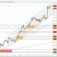 If you want to see a bullish pattern look the candles on the top of #USDCAD on 4h chart.  It is a bulllish pattern. Are you agree?  #charts