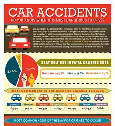 What day of the week most do car accidents happen