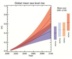 Sea Level Rise Accelerating Faster Than Thought  - The acceleration of the rate of sea level rise over the past couple decades is even higher than scientists had thought, according to a new study that uses a novel method to estimate the global rise of the oceans.