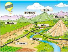 Geografía. Relieve del paisaje de interior