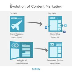 State of Content Marketing 2016: The Tipping Point — The Content Strategist