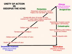 The overall scheme of Oedipus, in one image. His rise and fall of the entire story.