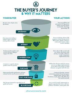 Strategisches Marketing, Marketing Process, Digital Marketing Strategy, Affiliate Marketing, Business Marketing, Content Marketing, Internet Marketing, Online Marketing, Marketing Ideas