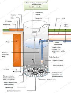 схема водопровода из колодца Round House, Plumbing, Diy And Crafts, Engineering, Floor Plans, House Design, Technology, Building, Projects