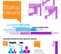 5 Infographics Every Entrepreneur Needs to See
