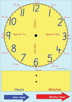Printable Clock Face Template - *****Colour coded minutes and hours. *****Can easily print to chart size using poster print options. *****Whiteboard marker used for digital reading at bottom  *****3 different layouts.  K-3 Teacher Resources