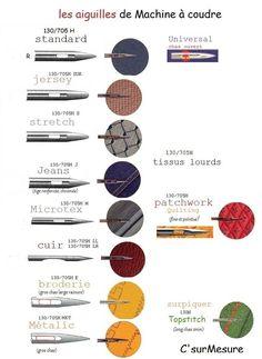 différentes aiguilles pour différents tissus. 130/705 H Standard = tous tissus tissés moyen fin :n° 70 à 90 130/705 H SUK Jersey = mailles, jerseys...interlocks... : n°80/12 130/705H S Stretch = tissus élastique, lingerie , maillots bain, Lycra... : n°75/11... Techniques Couture, Sewing Techniques, Sewing Collars, Technical Drawing, Round Sunglasses, Questions, Motifs, Recherche Google, Clarks