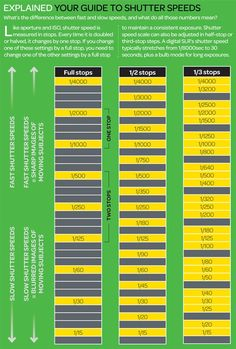 Slow shutter speed vs fast: how to maintain a consistent exposure (photography cheat sheet)