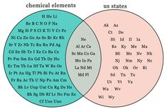 Things you contemplate while washing your hair when you own a periodic table shower curtain. -elli m