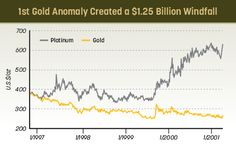 Profit Now From This $13 Billion Gold Market Anomaly