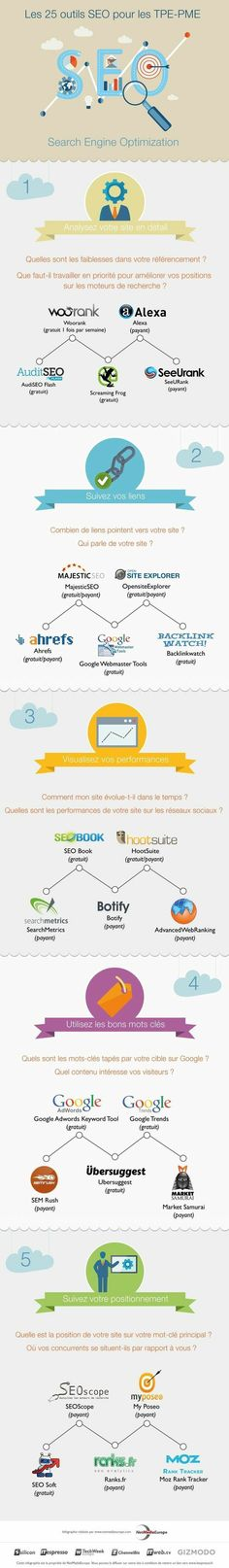 Infographie : 25 outils SEO efficaces pour les TPE–PME www. Inbound Marketing, Marketing Services, Marketing Digital, Content Marketing, Internet Marketing, Online Marketing, Web 2.0, Le Web, Référencement Site Internet