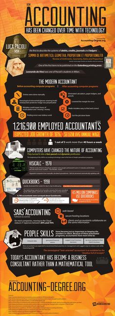 Technology Forever Changed the Accounting Profession [Infographic] - http://infotainmentnews.net/2013/08/19/technology-forever-changed-the-accounting-profession-infographic/