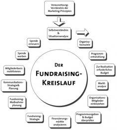 Der Fundraising Kreislauf für Social Media in Wissenschaft & Forschung