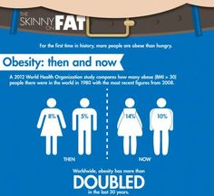 Skinny on Fat Infographic #Obesity #Infographic #Lifestyle http://www.trendhunter.com