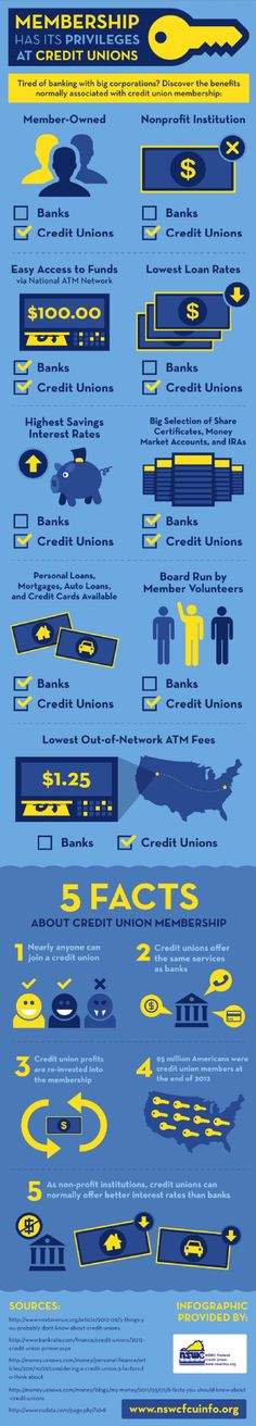 Membership has privileges at credit unions such as American Eagle CU and Anheuser-Busch CU.