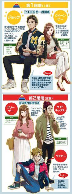 【イラスト豆知識】アメリカのスクールカーストを描いてみた – ビジネスアニメ Body Poses, Cool Sketches, Drawing Clothes, Character Design References, Comic Book Covers, Drawing Reference, Digital Illustration, Anime Manga, Concept Art