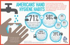 Hand Washing And Hand Hygiene Facts - Health, Medicine and Anatomy Reference Pictures Global Handwashing Day, Food Safety Training, Infection Control, Hand Hygiene, Soap Making Supplies, Homemade Soap Recipes, Home Made Soap, Hand Washing, Things To Come