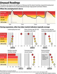 Unemployment Rate, A Typical, Information Graphics, Wall Street Journal, Adhesive, Investing, Create, Business, Infographics