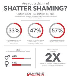 Don't be a casualty. #shattershaming  #InvisibleShield #ZAGG