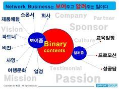 Jeunesse global korea SUPPORT GROUP KIM SAM's COACHING... Network Marketer가 하는일은 보여주고 알려주는 일이다. 회사를 보여주고, 자기체험을 보여주고, 스폰서를 보여주고, 비전과 사명을 보여주고, 그룹문화를 보여주고,파트너를 보여주는일. 그리고 교육일정을 알려주고,프로모션을 알려주고, 성공담을 알려주는 일....www.sponnsor.so