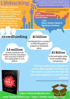 One of the Six Forces of The Gen Z Effect is Lifehacking. Although hacking has carried a negative connotation for some time, it is like any other approach to creative problem solving in that it provides us with an ability to do good as well as evil. Crowdfunding is one of the strongest and fastest rising hacks of lifehacking - bringing access to a world of capital that wasn't possible to tap until now.