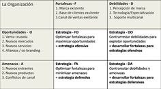 Matriz DAFO - Cuadro de estrategia - Marketing para fotógrafos