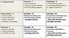 Matriz DAFO - Cuadro de estrategia - Marketing para fotógrafos