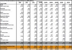 Canaccord Genuity Smartphone Unit Sales Estimates by OEM(millions)