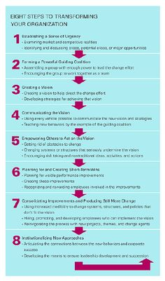 Leading Change: Why Transformation Efforts Fail #edleadership